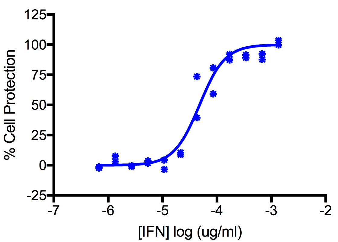 Titration of Human Interferon Alpha D (Alpha 1) in the A549 Cell Line