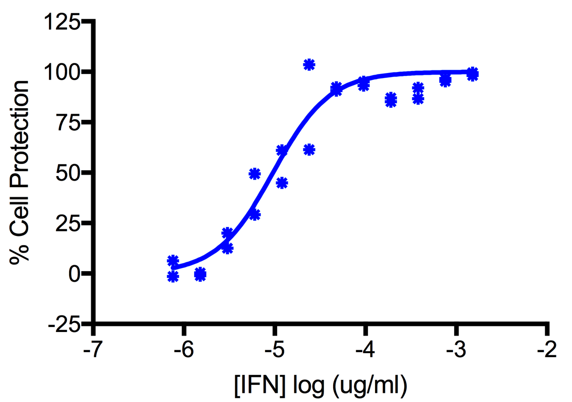 Titration of Human Interferon Alpha 4b (Alpha 4) in the A549 Cell Line