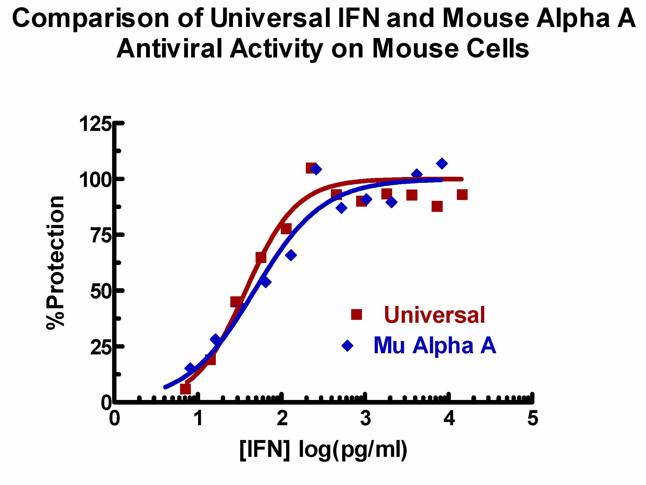 Image depicting the Antiviral Activities of PBL's Universal Type I Interferon and Mouse Interferon Alpha A on Mouse Cells as determined in an L929/EMCV CPE assay