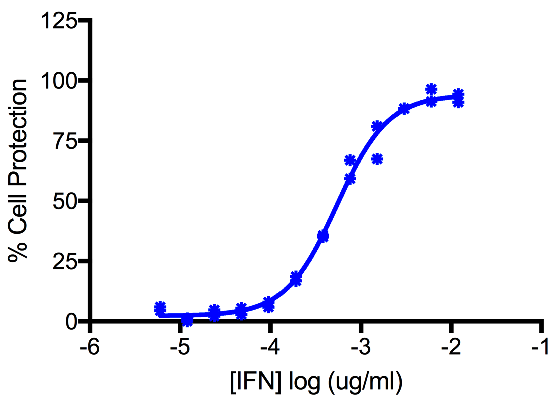 11720-1 Human Interleukin-28A/Interferon Lambda 2, human cell expressed (HCE) Titration