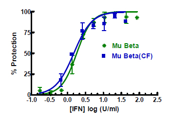 Image depicting the Antiviral Activities of PBL's Carrier-containing and Carrier-free Mouse Interferon Beta as determined in a L929/EMCV cytopathic effect (CPE) assay