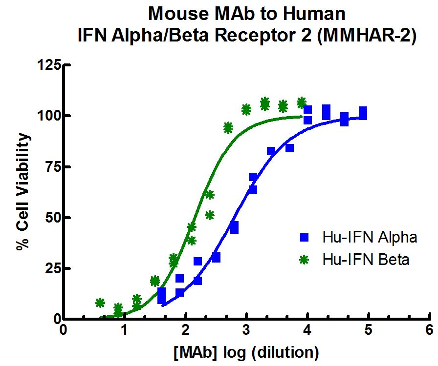 Image depicting PBL Anti-Human IFNAR2 Monoclonal's neutralizing effect on Human IFN Alpha and IFN Beta protection of A549 cells from the cytopathic effect of EMCV infection