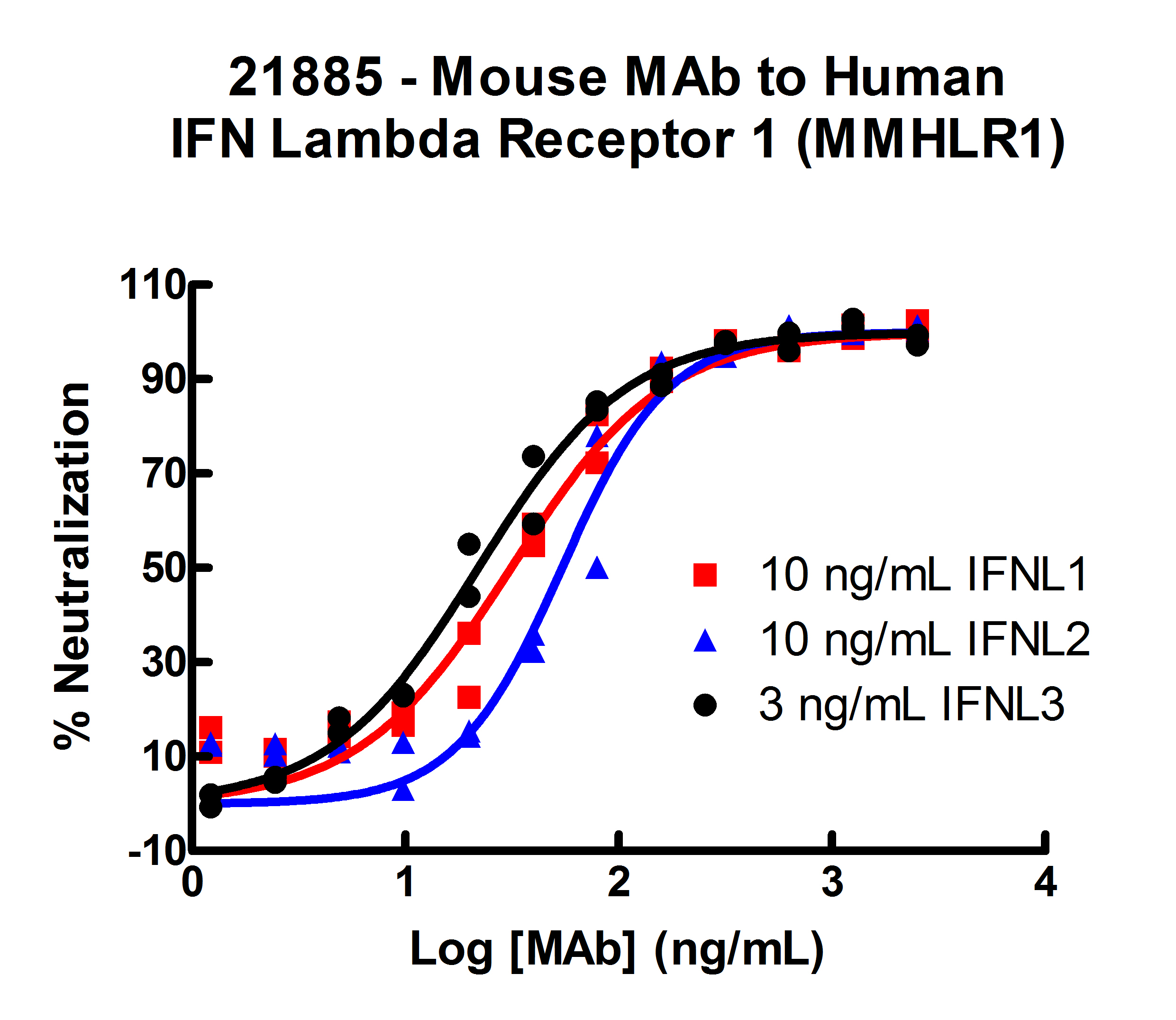 Neutralizing MAb against Human IFNLR1