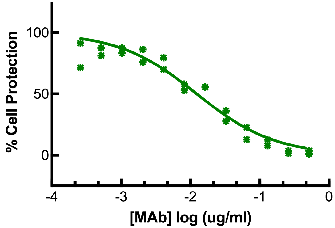 Titration of Mouse MAb to Pig Interferon Alpha, Clone K9, in the MDBK Cell Line