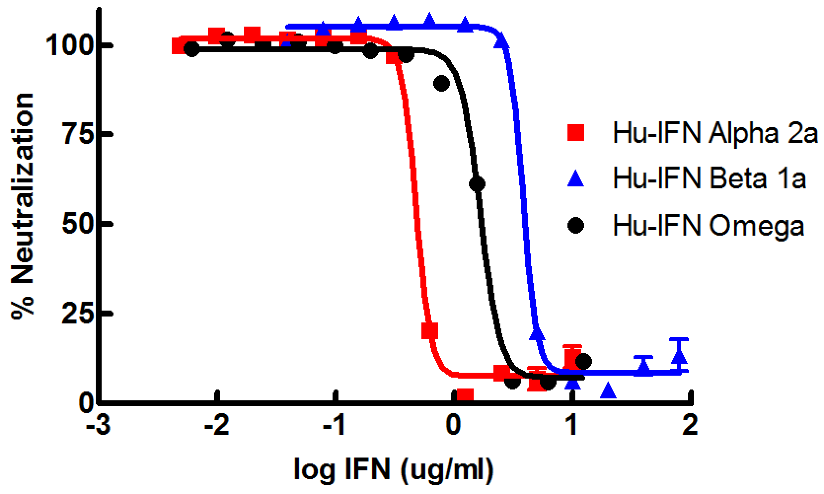 Human Type I IFN Neutralization in A549 Cells
