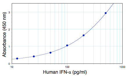 Human IFN alpha 2a standard curve from 12.5 to 500 pg/ml using PBL Human Interferon Alpha Multi-Subtype ELISA (41105)