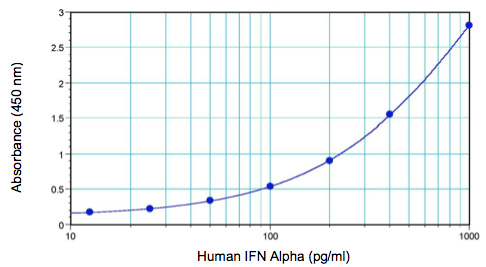 Human IFN alpha standard curve from 12.5 to 1000 pg/ml using PBL Human IFN Alpha Multi-Subtype Serum ELISA (41110)