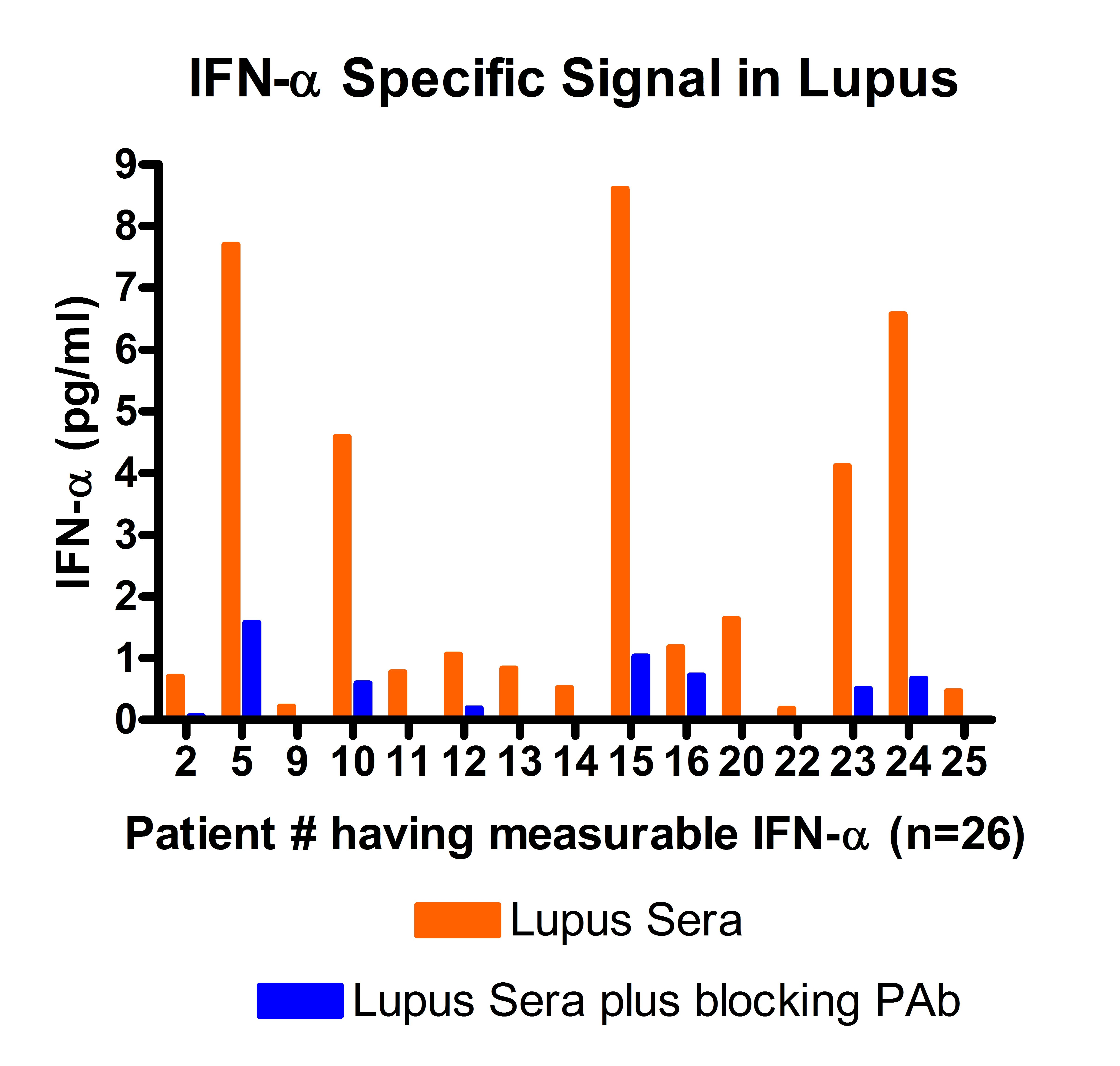 PBL 41115 IFN Alpha Specific Signal in Lupus Patients