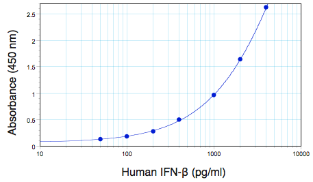 Typical Human IFN Beta standard curve from 50 to 4000 pg/ml using PBL Human IFN Beta ELISA (41410)