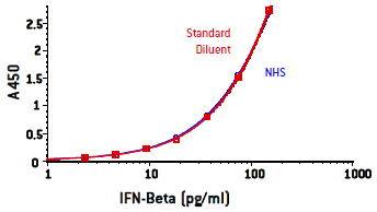 Image showing that Standard Diluent is an excellent mimic of normal human serum (NHS) as shown by standard curves prepared in each, quantifying human IFN beta 1a using PBL's High Sensitivity Human Interferon Beta ELISA kit