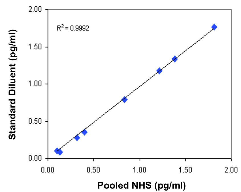 Image depicting the strong correlation between IFN beta standard curves prepared in Standard Diluent and in Pooled Normal Human Serum (NHS) using PBL's High Sensitivity Human Interferon Beta ELISA kit