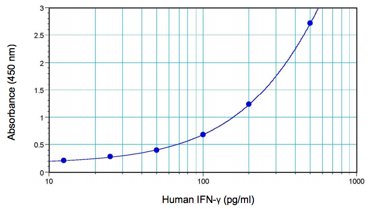 Typical IFN-γ Standard Curve from 12.5 to 500 pg/ml using PBL's Human IFN-γ ELISA for TCM (41500)
