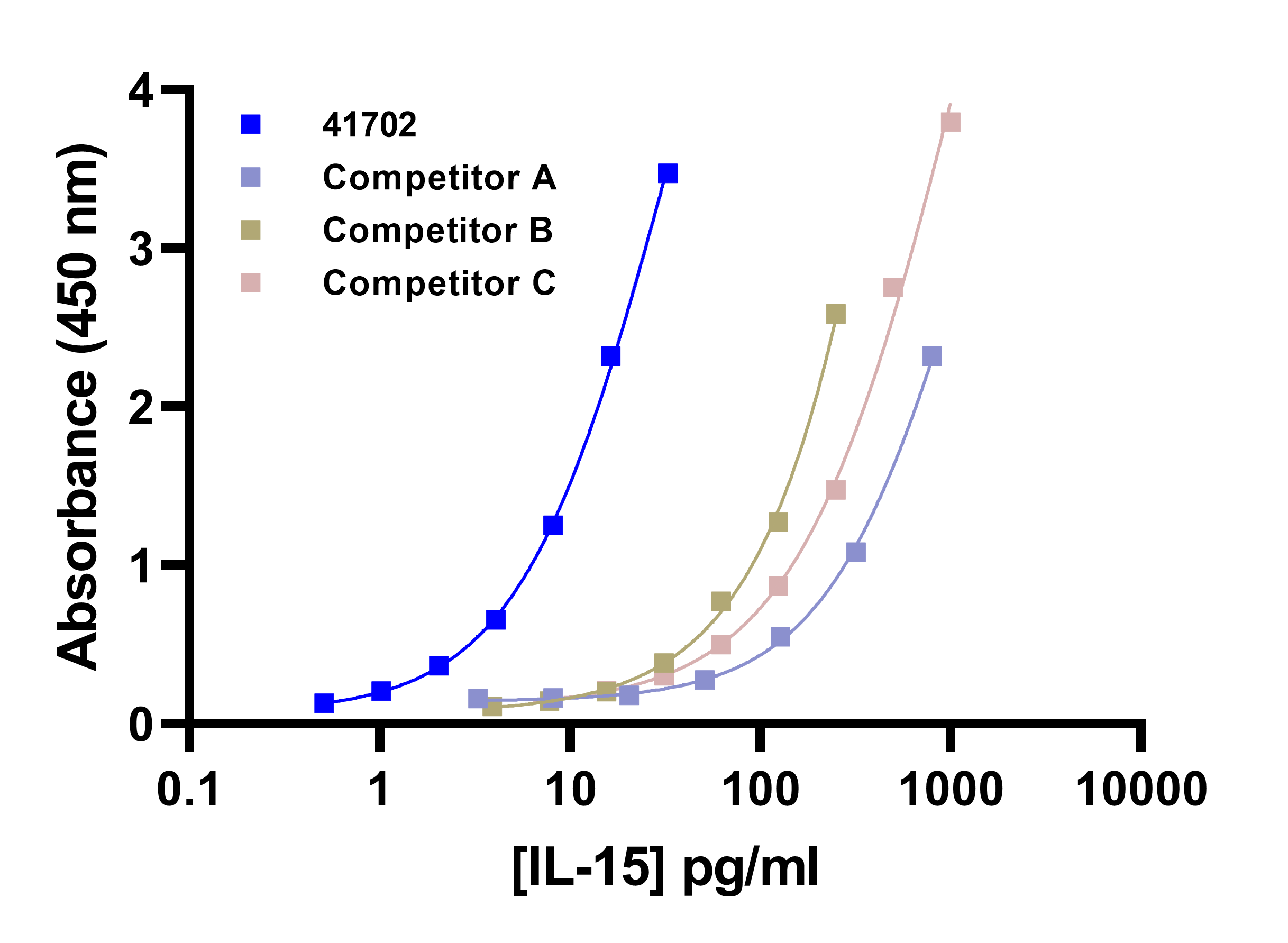 . Dose response curves and absorbance values of all IL-15 standards are shown below. PBL's standard exhibited greater sensitivity than competitive IL-15 standards