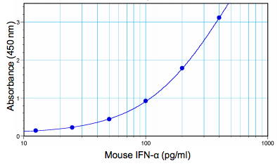 Image of mouse IFN alpha standard concentration curve from 12.5 pg/ml to 400 pg/ml plotted against mean absorbance using PBL's Mouse Interferon Alpha ELISA kit
