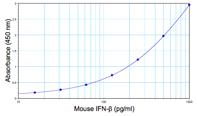 Mouse IFN beta standard curve from 15.6 to 1000 pg/ml using PBL Mouse Interferon Beta ELISA (42400)