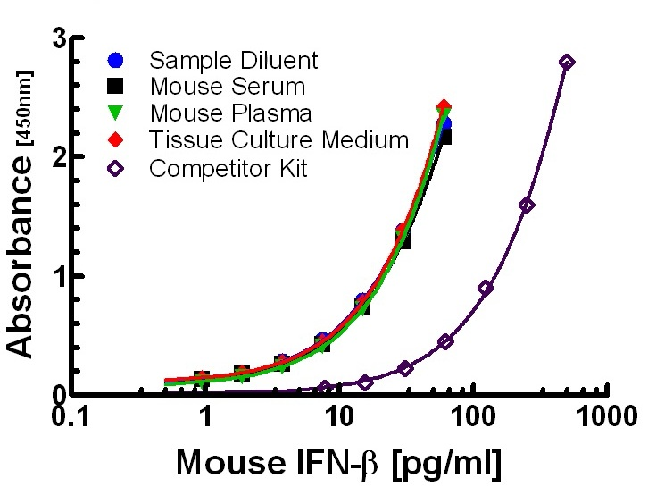 Mouse IFN beta standard curves in different matrices using PBL HS Mouse IFN Beta ELISA (42410) vs a competitor ELISA in diluent