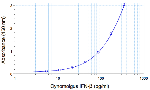 Image of cynomolgus IFN beta standard concentration curve from 5.47 pg/ml to 350 pg/ml plotted against mean absorbance using PBL's Cynomolgus Interferon Beta ELISA kit