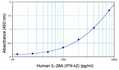 Typical Human IFN Lambda 2/3 (IL-28A/B) standard curve from 125 to 8000 pg/ml using PBL Human Interferon Lambda 2/3 ELISA for TCM (61830)
