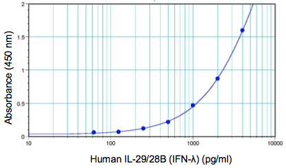 Typical Human IFN Lambda 1/2/3 (IL-29/28A/28B) standard curve from 62.5 to 4000 pg/ml using PBL Human Interferon Lambda 1/2/3 ELISA for TCM (61840)