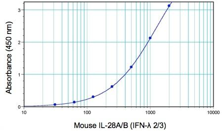 Typical Mouse IFN Lambda 2/3 (IL-28A/B) standard curve from 31.25 to 2000 pg/ml for PBL's Mouse Interferon Lambda 2/3 ELISA (62830)
