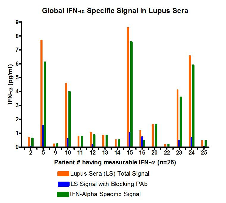 Image of global human interferon alpha-specific signals in autoimmune sera (n=26) using PBL's High Sensitivity Human Interferon Alpha All Subtype ELISA kit