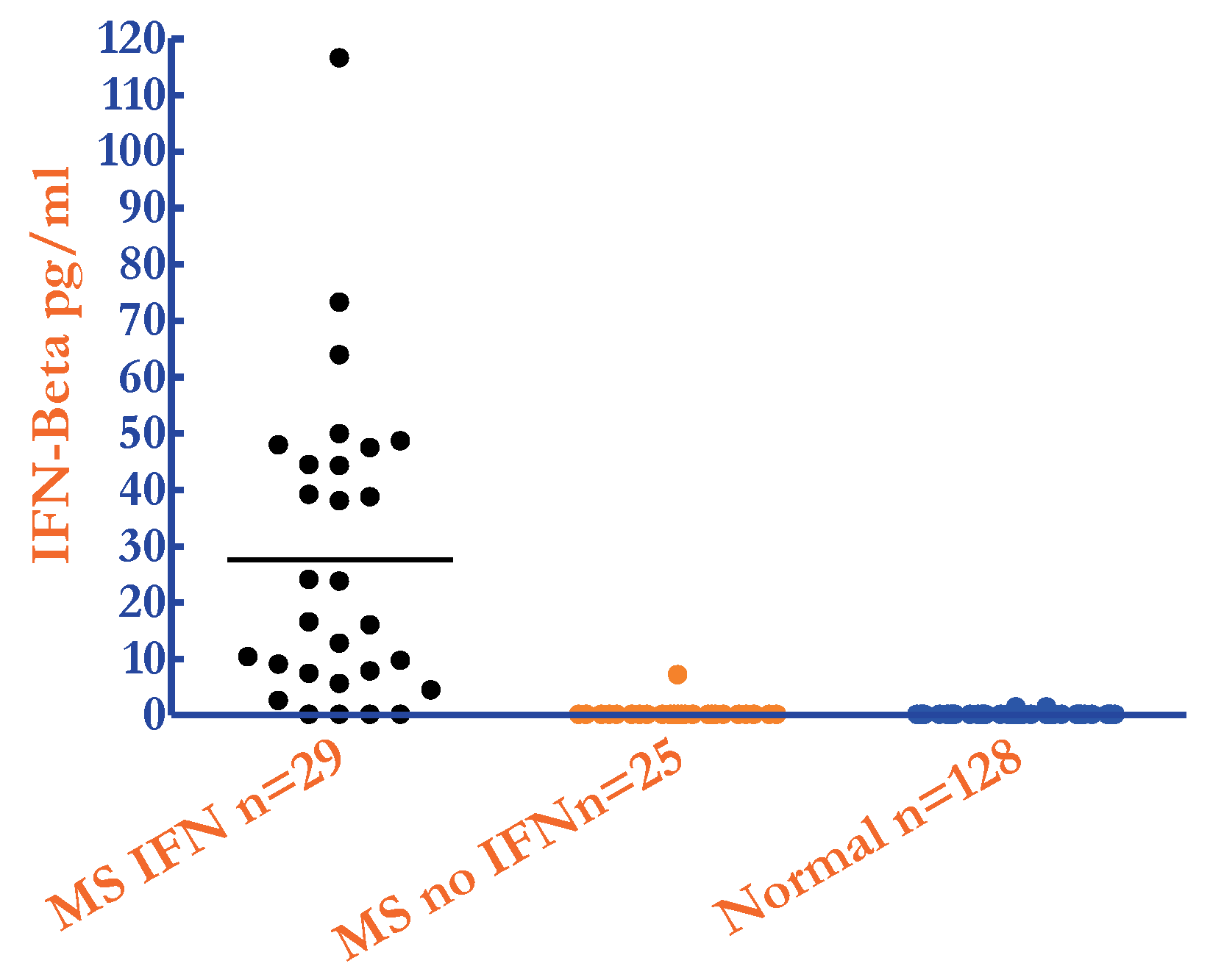 Image of human IFN Beta levels (pg/ml) in serum samples from 128 normal donors & 54 Multiple Sclerosis (MS) patients on & off IFN Beta therapies quantified by PBL's High Sensitivity Human Interferon Beta ELISA kit