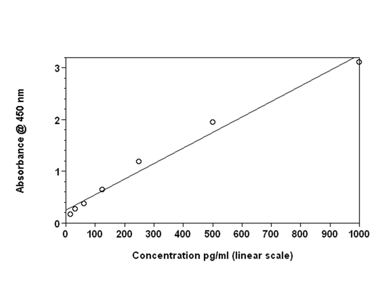 how to find linear data on a standard curve