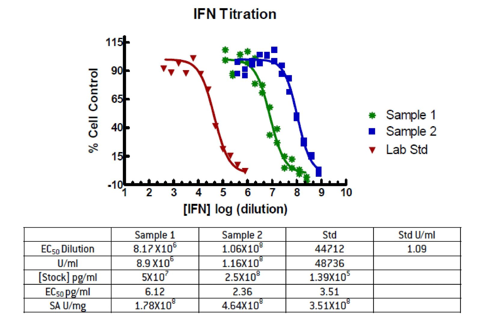 Graphic Analysis of IFN CPE Assay
