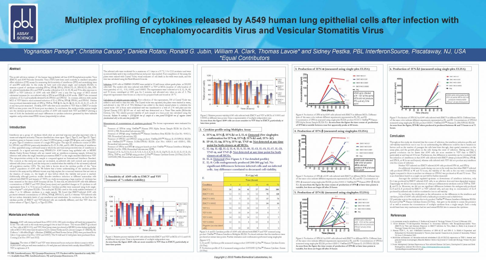 Multiplex Profiling of Cytokines released by A549