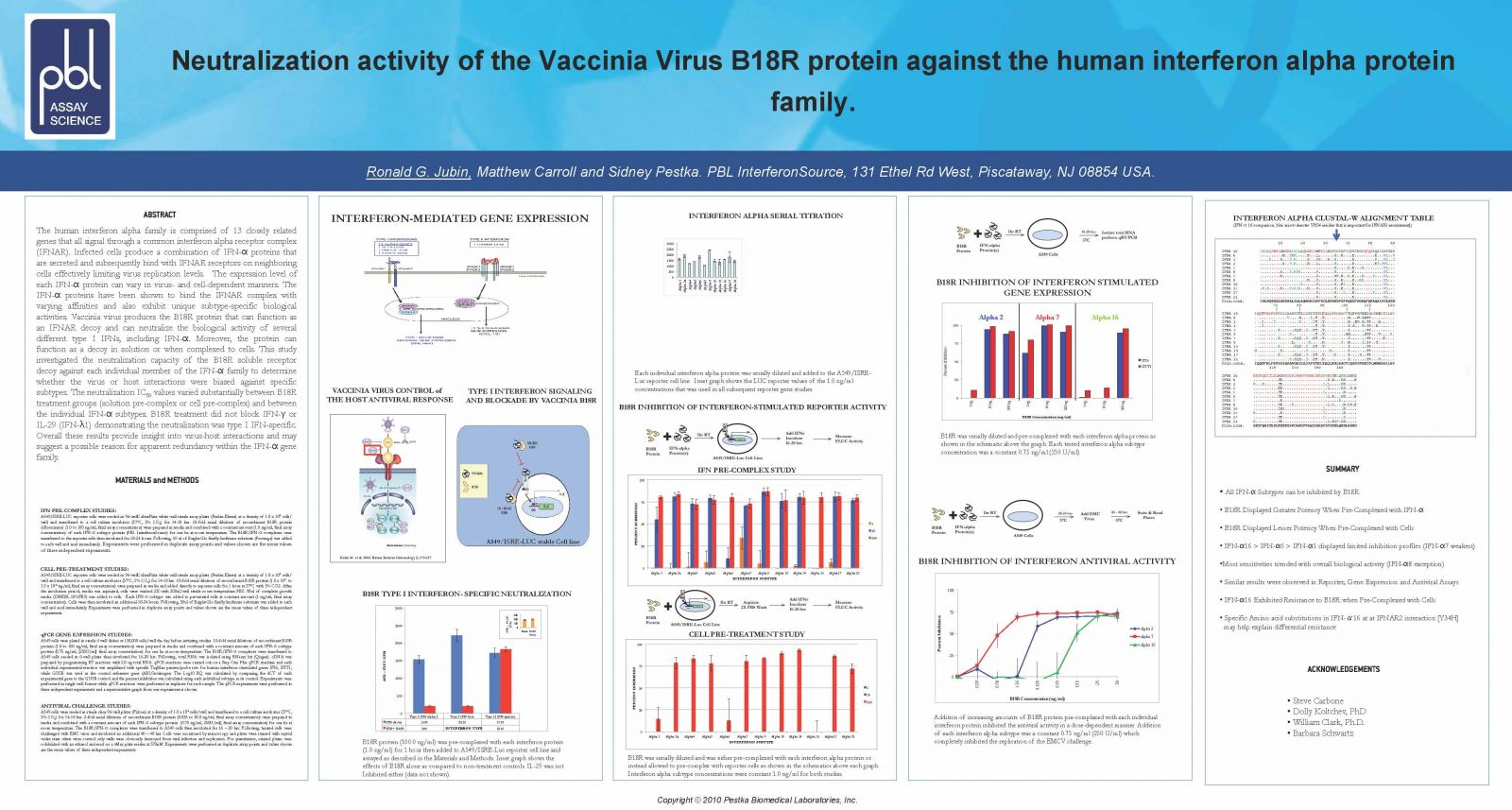 Neutralization Activity of the Vaccinia Virus B18R protein against the Human Interferon Alpha protein family