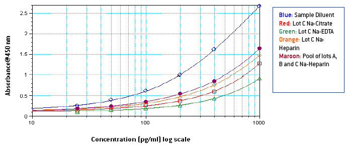 Standard curves from 25 to 1000 pg/ml in standard diluent, neat individual plasmas, & pooled plasma, different anticoagulants