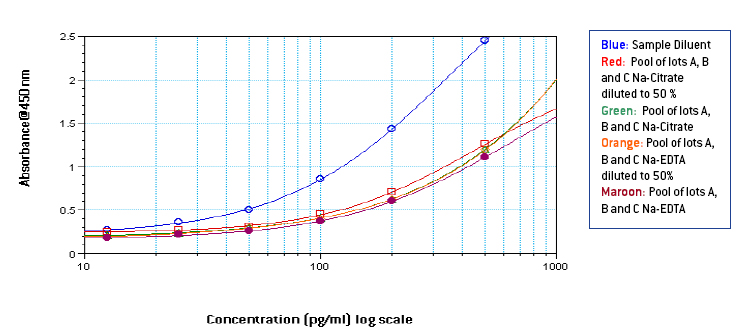 Standard curves from 12.5 to 500 or 1000 pg/ml in diluent, 50% plasma, & neat plasma diluted 50% in ELISA 41110 diluent