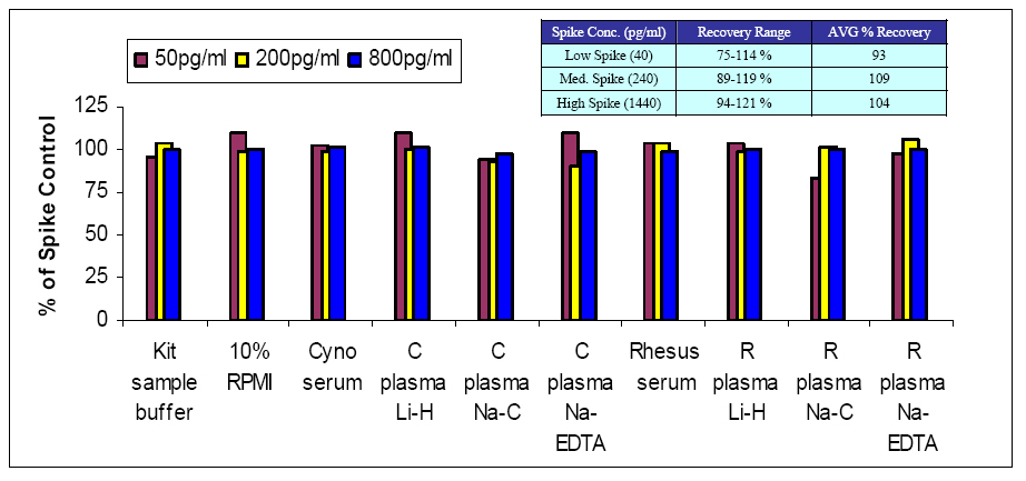 Spike recovery of Cyno Interferon Alpha in NHP sera and plasma matrices using PBL's Cyno/Rhesus IFN Alpha ELISA (46100)