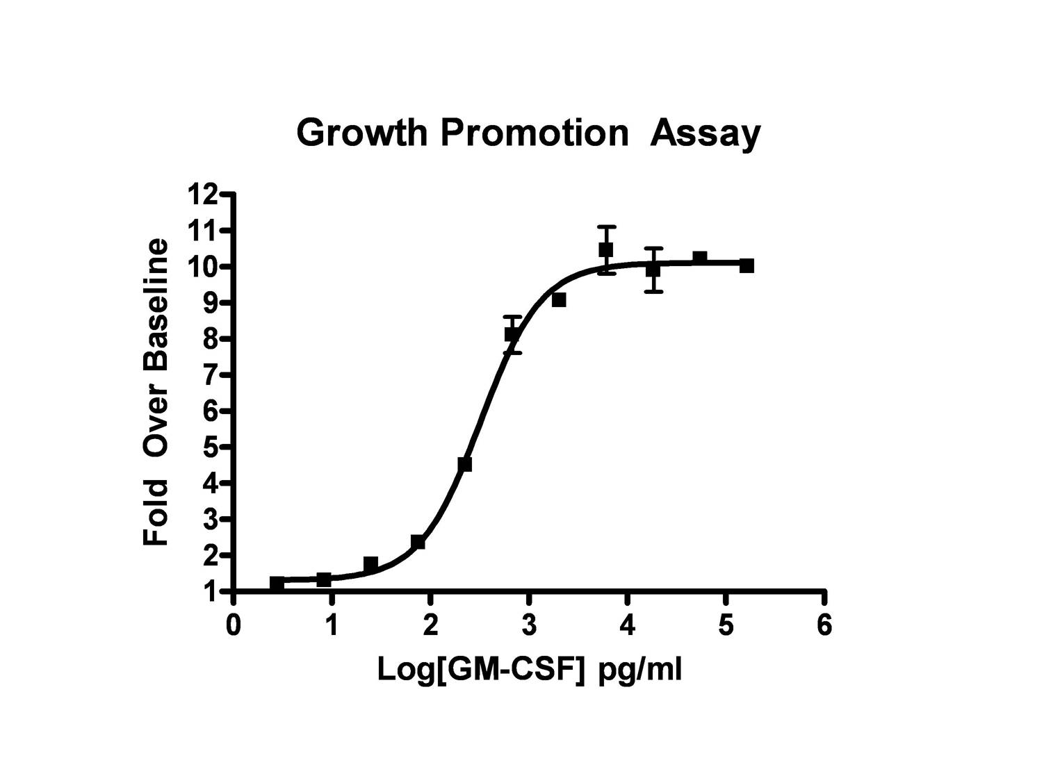 PBL Growth Promotion Assay Service