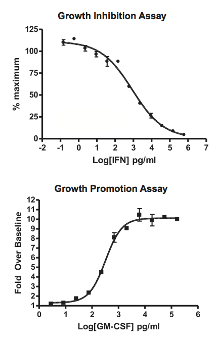 Growth Inhibition and Promotion Assays