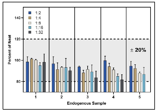 Parallelism of endogenous samples using PBL's Human IFN Beta TCM ELISA (41435)