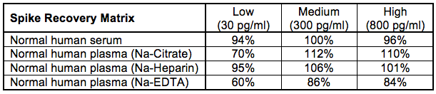 Image of table of IFN alpha 2a spike recoveries in human serum and plasma using PBL's Human Interferon Alpha Multi-Subtype Serum ELISA kit