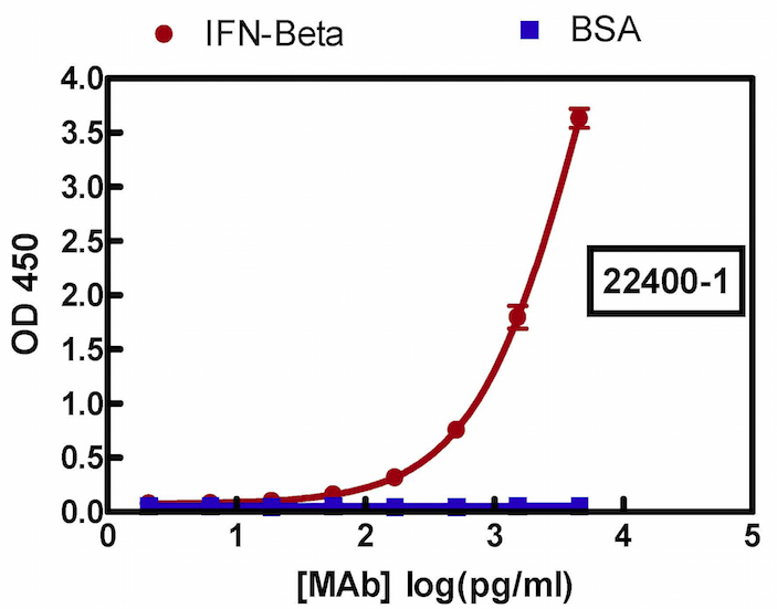 22400-1 Anti-Mouse IFN Beta Monoclonal Antibody Direct Binding ELISA Curve