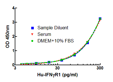 Strong overlap between serum, TCM, and diluent curves for Soluble IFN-γ Receptor 1 using PBL Human IFN-GR1 ELISA (41580)