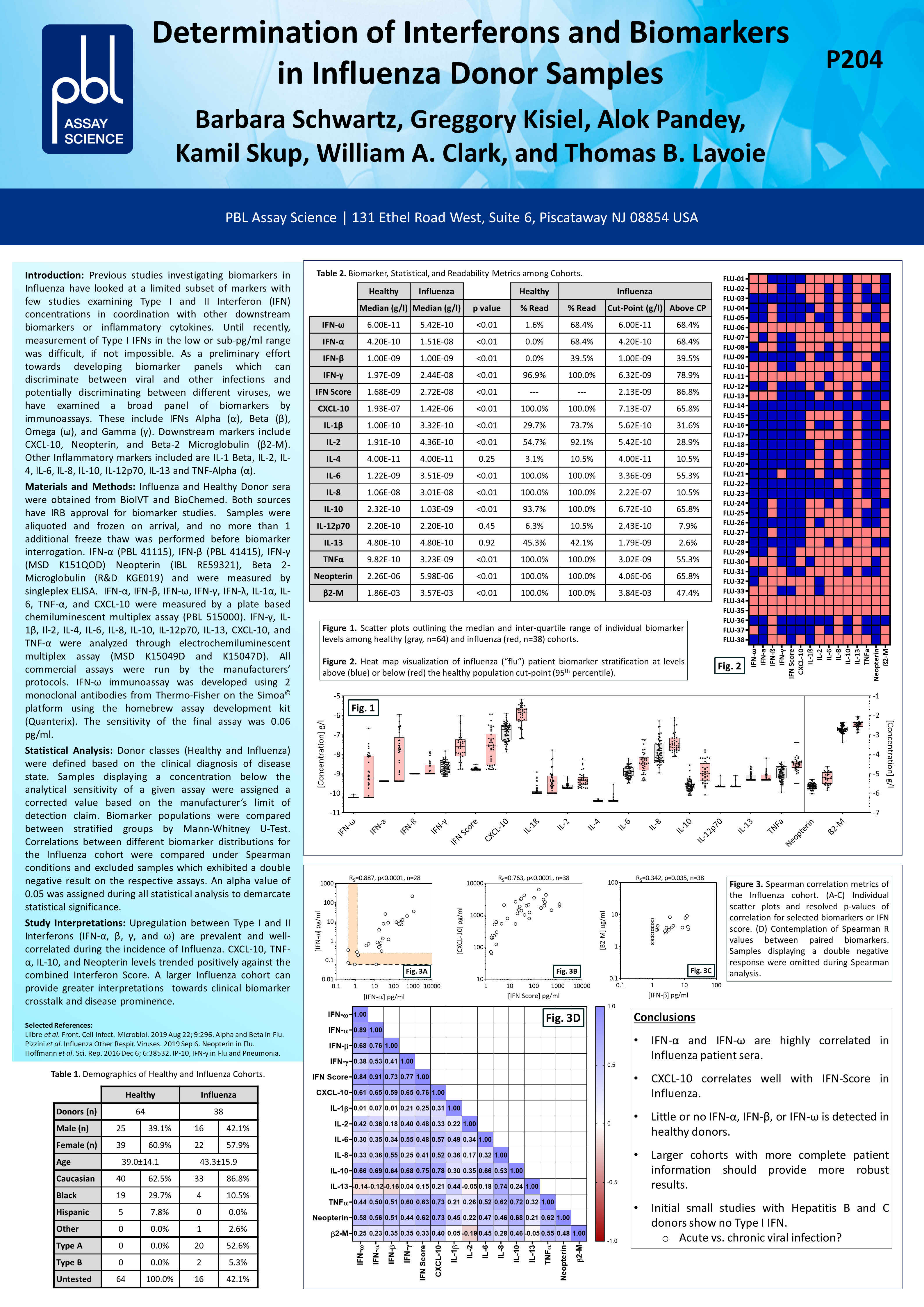 Determination of Interferons and Biomarkers in Influenza Donor Samples poster