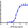 Titration of Human Interleukin-29/Interferon Lambda 1