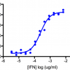 Titration of Human Interleukin-28B/Interferon Lambda 3