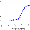 Titration of Mouse Interferon Alpha 4 (Mammalian) in the L929 Cell Line