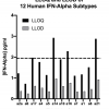 Lower Limits of Quantitation and Lower Limits of Detection of All 12 Human IFN Alpha Subtypes using PBL's High Sensitivity Human IFN Alpha All Subtype TCM ELISA (41135)