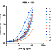 Typical Standard Curves of All 12 Human IFN Alpha Subtypes using PBL's High Sensitivity Human IFN Alpha All Subtype TCM ELISA (41135)
