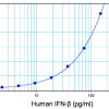 Image of human IFN beta standard concentration curve from 1.2 pg/ml to 150 pg/ml plotted against mean absorbance using PBL's High Sensitivity Human Interferon Beta ELISA kit, Protocol A