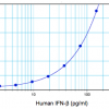 Image of human IFN beta standard concentration curve from 2.3 pg/ml to 150 pg/ml plotted against mean absorbance using PBL's High Sensitivity Human Interferon Beta ELISA kit, Protocol B
