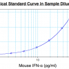 Mouse IFN alpha standard curve from 2.38 to 152 pg/ml using PBL HS Mouse Interferon Alpha All-Subtype ELISA (42115) at 1:2 Dilution