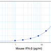 Mouse IFN beta standard curve from 0.94 to 60 pg/ml using PBL High Sensitivity Mouse Interferon Beta ELISA (42410)