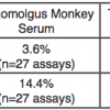 Intra- & Inter-Assay CVs in Serum & TCM using PBL Cynomolgus/Rhesus Interferon Alpha ELISA (46100)